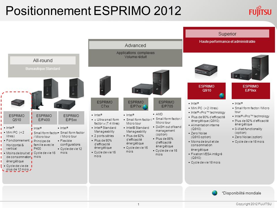 Fujitsu ESPRIMO Q510 Association prix/performance et ergonomie dans un PC au design unique. Fujitsu ESPRIMO Q510.