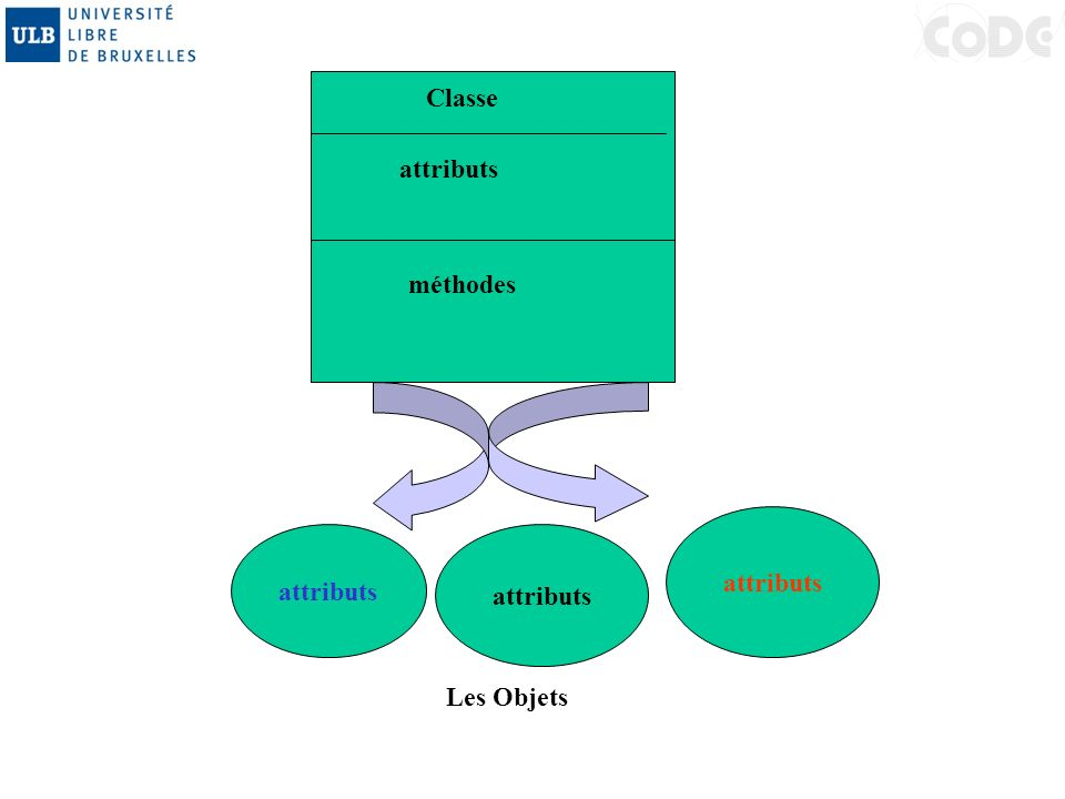 Classe attributs méthodes Les Objets