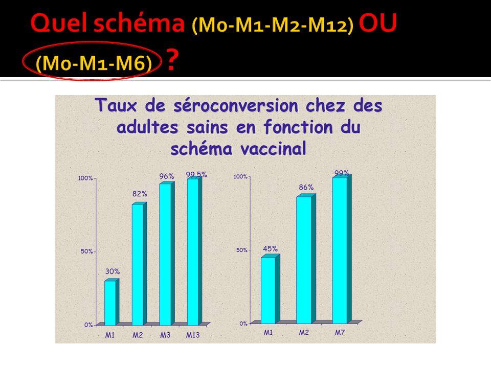 Quel schéma (M0-M1-M2-M12) OU (M0-M1-M6)