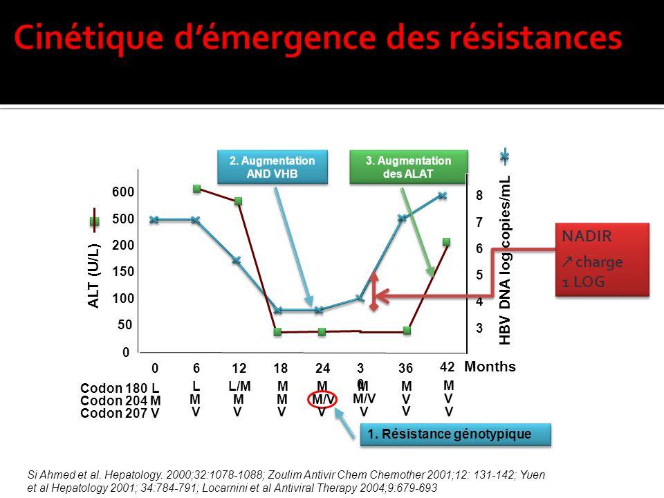 Cinétique d'émergence des résistances