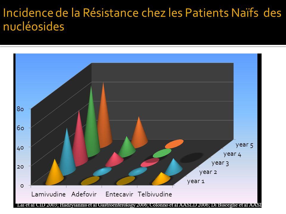 Incidence de la Résistance chez les Patients Naïfs des nucléosides
