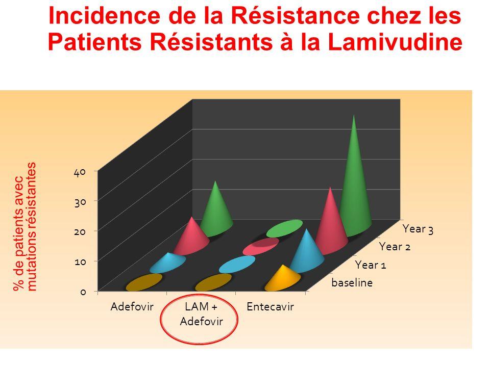Incidence de la Résistance chez les Patients Résistants à la Lamivudine