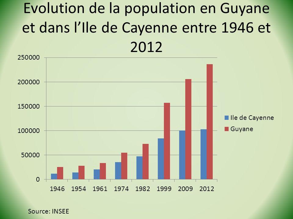 Evolution de la population en Guyane et dans l'Ile de Cayenne entre 1946 et 2012