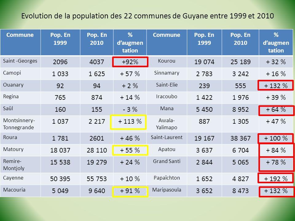 Evolution de la population des 22 communes de Guyane entre 1999 et 2010
