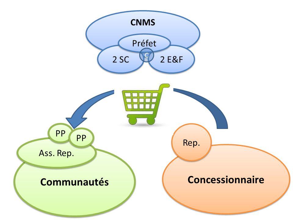 Concessionnaire Communautés