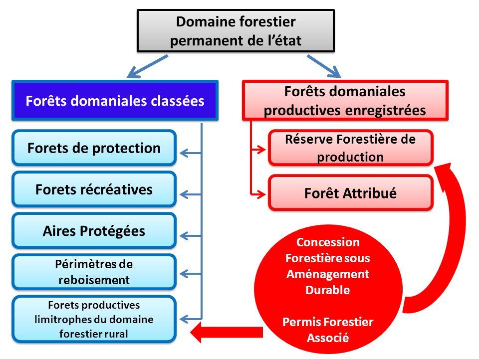 Domaine forestier permanent de l'état