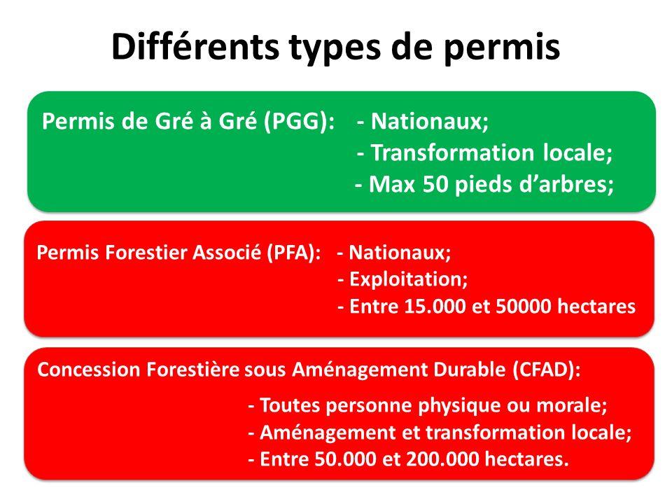 Différents types de permis