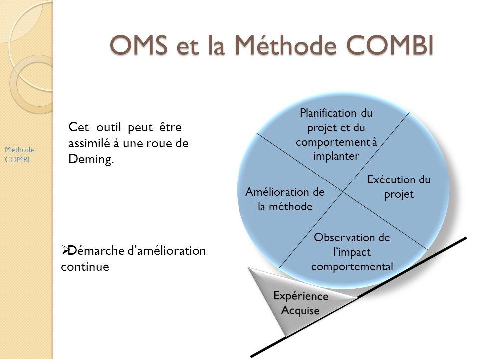 OMS et la Méthode COMBI Planification du projet et du comportement à implanter. Exécution du projet.