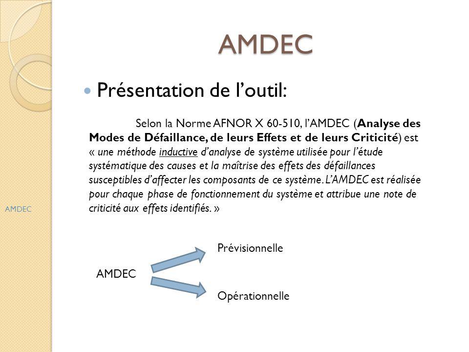 AMDEC Présentation de l'outil: