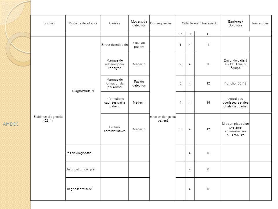 AMDEC Fonction Mode de défaillance Causes Moyens de détection