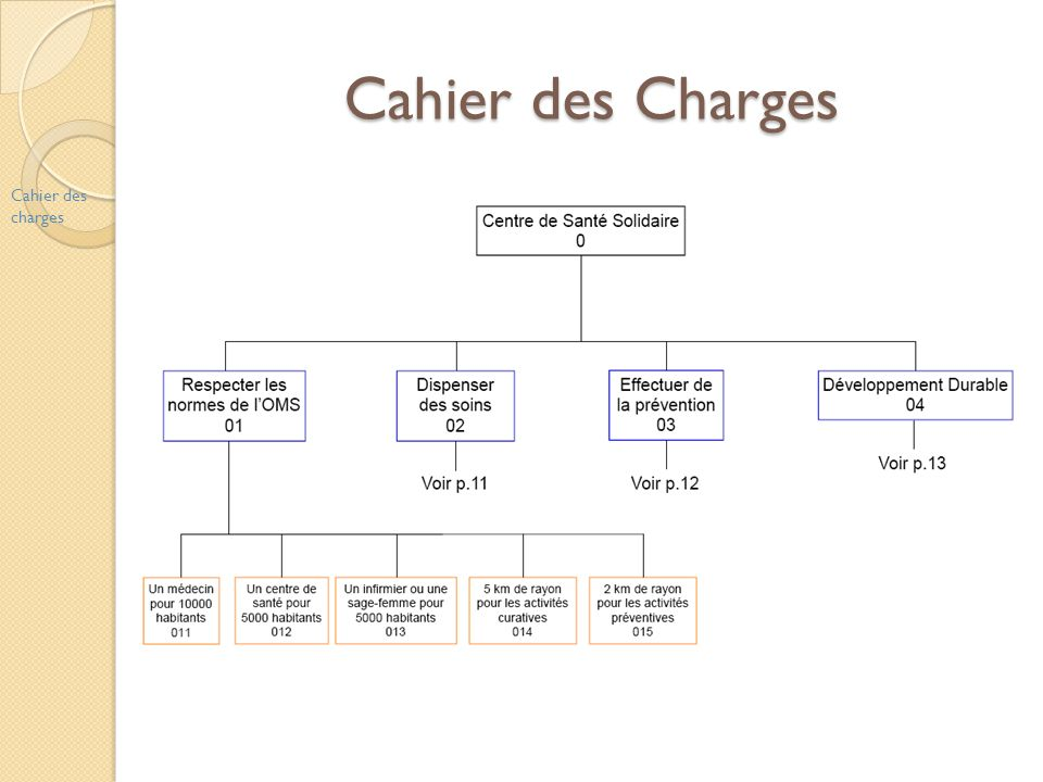 Cahier des Charges Cahier des charges
