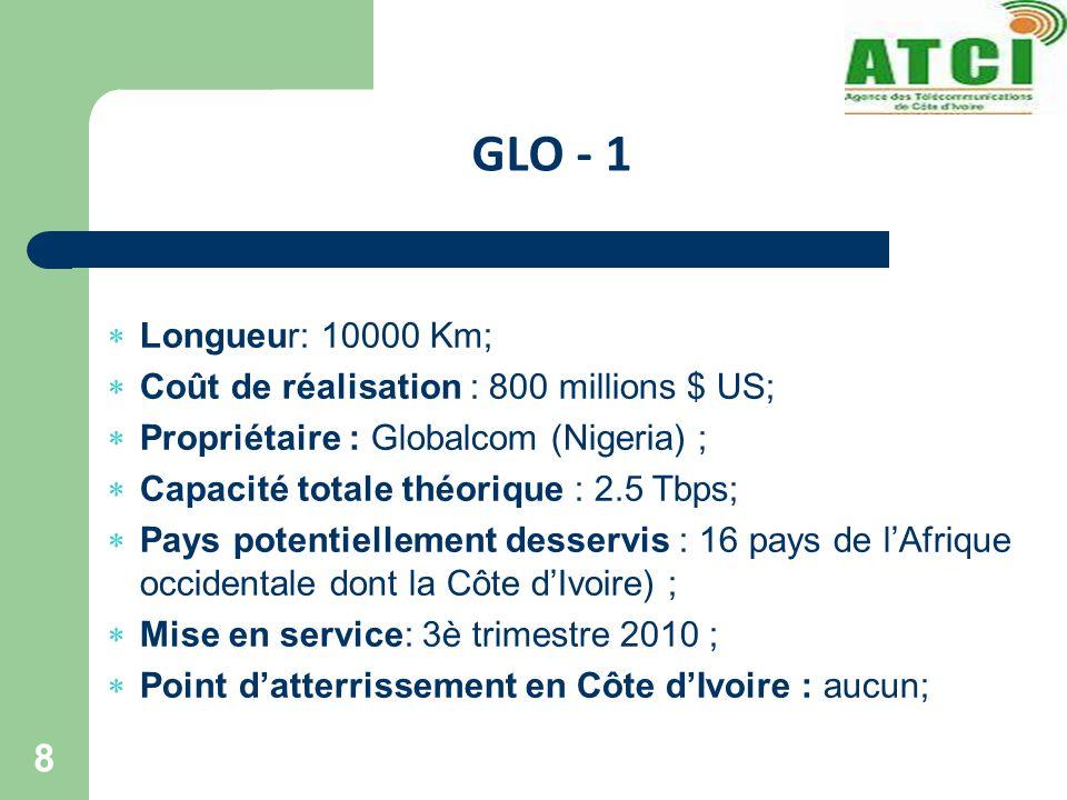 GLO - 1 Longueur: 10000 Km; Coût de réalisation : 800 millions $ US;
