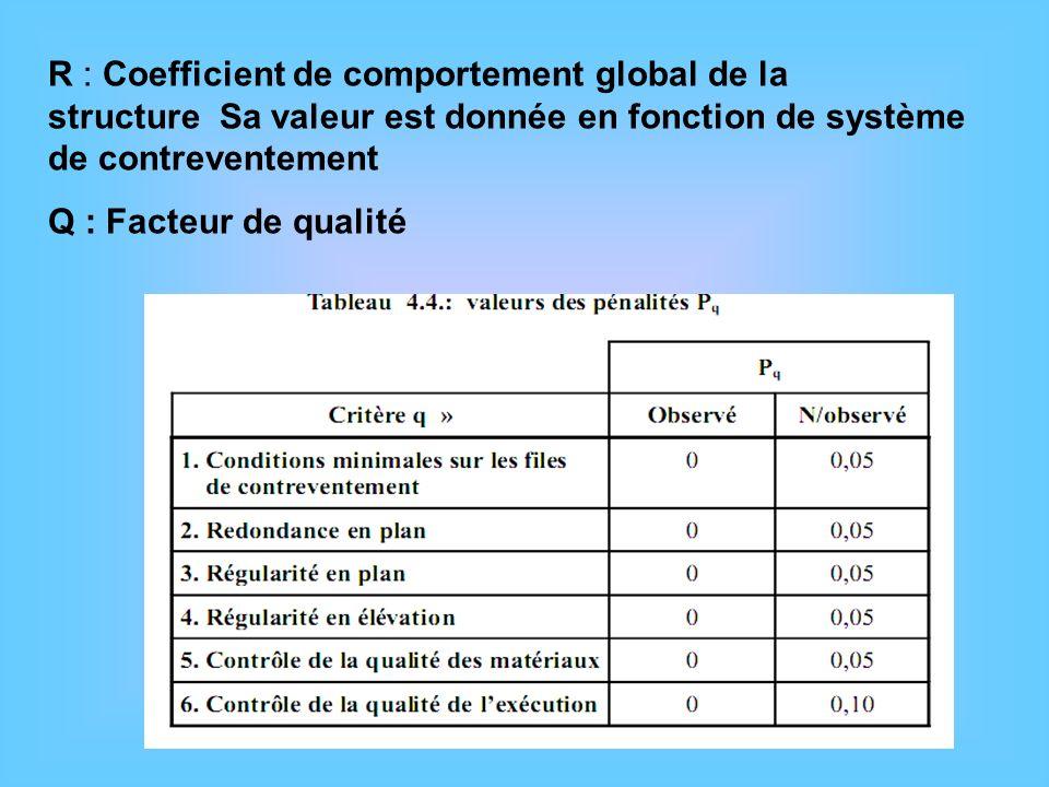 R : Coefficient de comportement global de la structure Sa valeur est donnée en fonction de système de contreventement