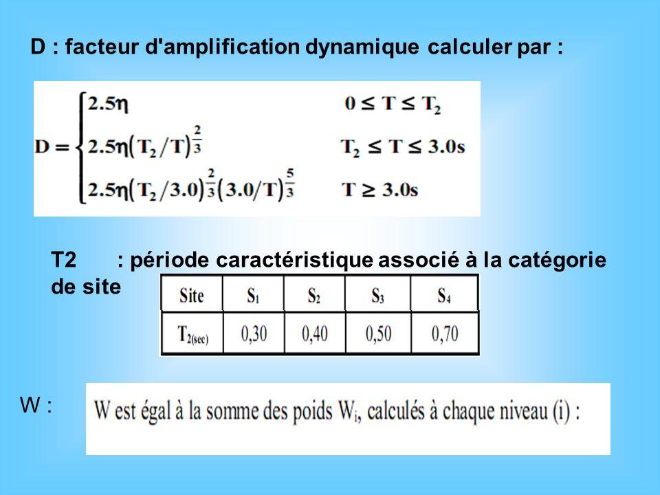 D : facteur d amplification dynamique calculer par :