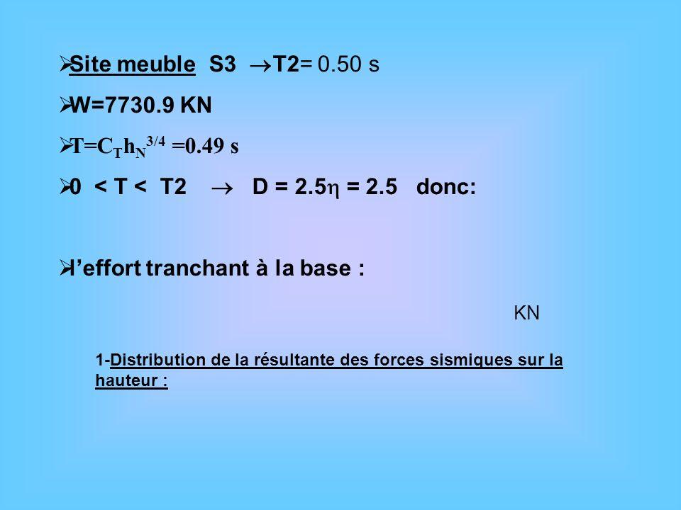 0 < T < T2  D = 2.5 = 2.5 donc: