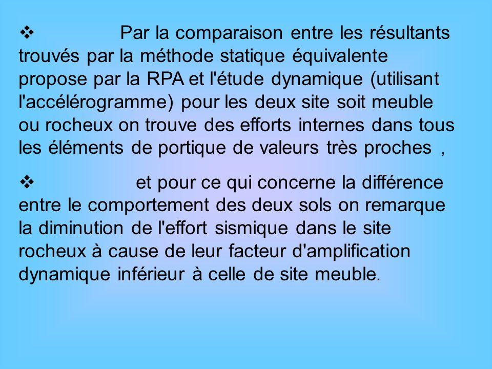 Par la comparaison entre les résultants trouvés par la méthode statique équivalente propose par la RPA et l étude dynamique (utilisant l accélérogramme) pour les deux site soit meuble ou rocheux on trouve des efforts internes dans tous les éléments de portique de valeurs très proches ,