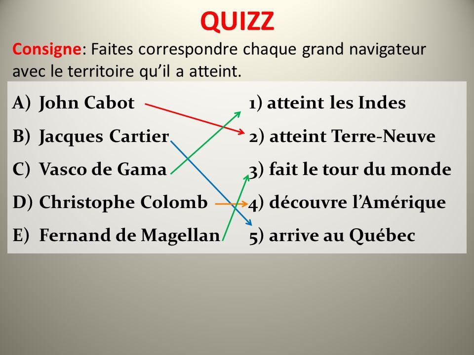 QUIZZ Consigne: Faites correspondre chaque grand navigateur avec le territoire qu'il a atteint. John Cabot 1) atteint les Indes.