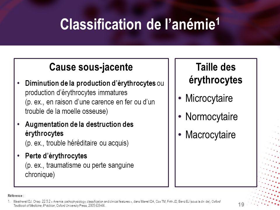 Classification de l'anémie1