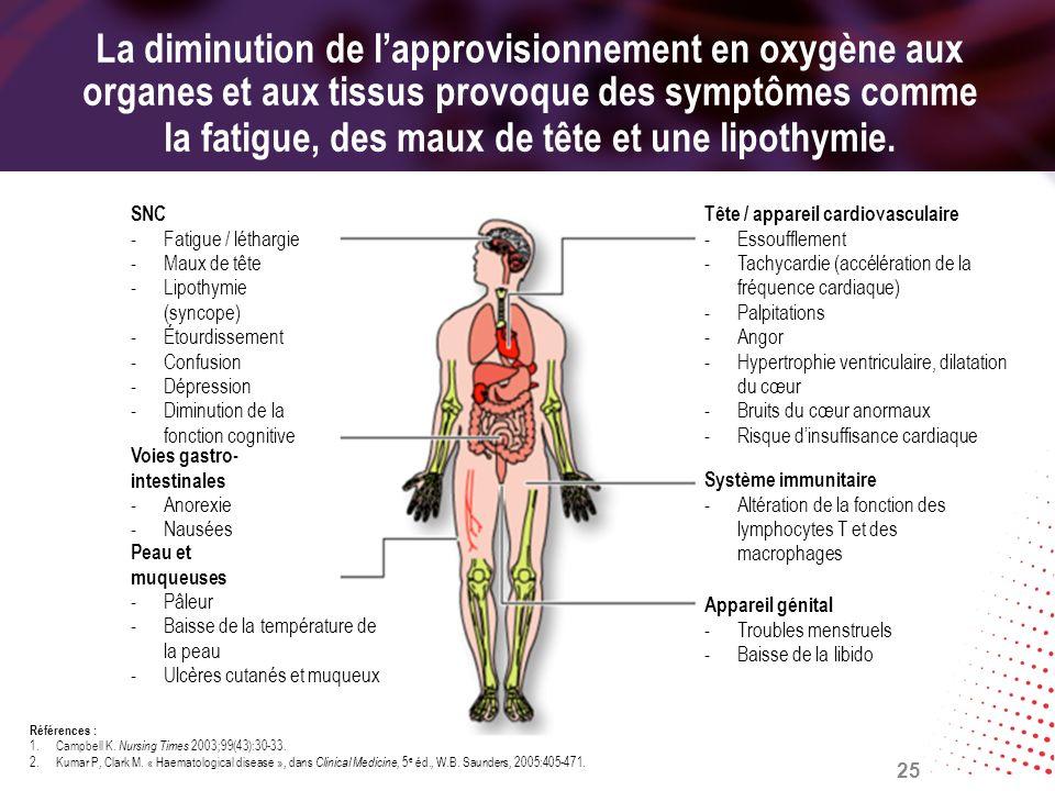 La diminution de l'approvisionnement en oxygène aux organes et aux tissus provoque des symptômes comme la fatigue, des maux de tête et une lipothymie.