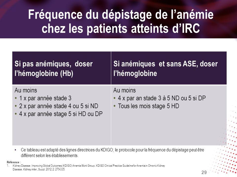 Fréquence du dépistage de l'anémie chez les patients atteints d'IRC