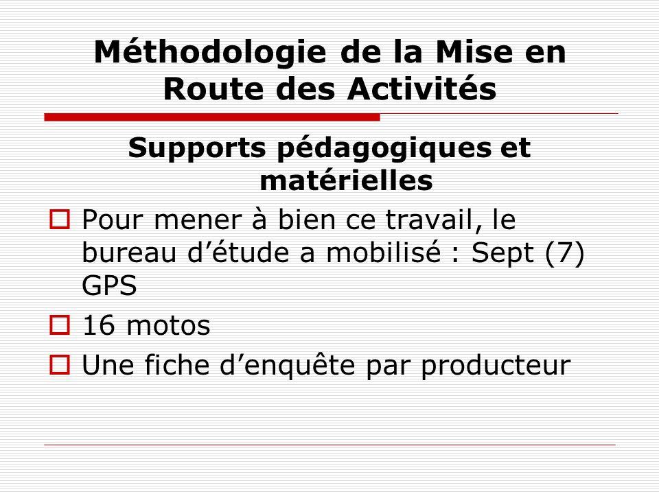 Méthodologie de la Mise en Route des Activités
