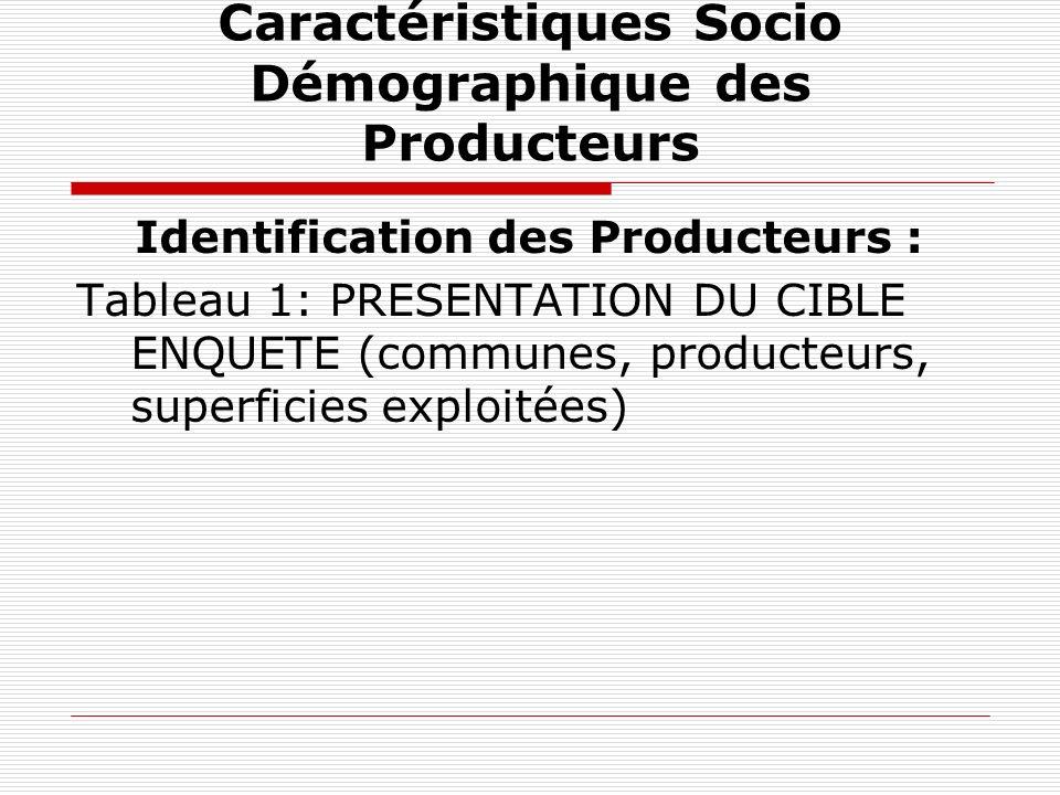 Identification et Caractéristiques Socio Démographique des Producteurs