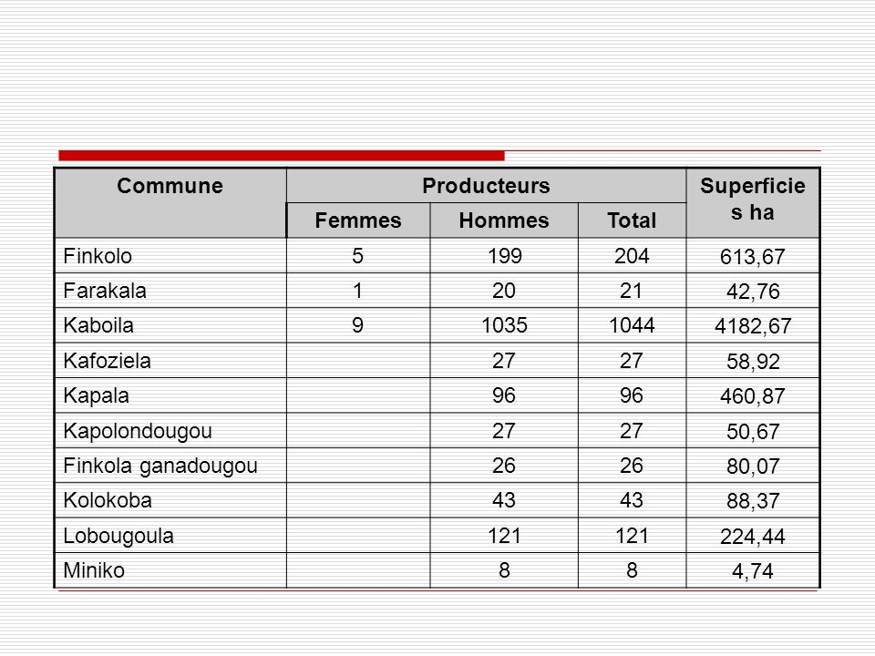 Commune Producteurs. Superficies ha. Femmes. Hommes. Total. Finkolo. 5. 199. 204. 613,67. Farakala.