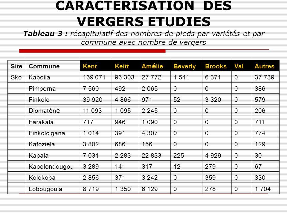 CARACTERISATION DES VERGERS ETUDIES Tableau 3 : récapitulatif des nombres de pieds par variétés et par commune avec nombre de vergers