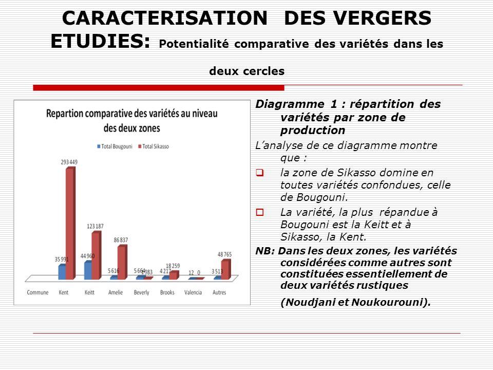 CARACTERISATION DES VERGERS ETUDIES: Potentialité comparative des variétés dans les deux cercles