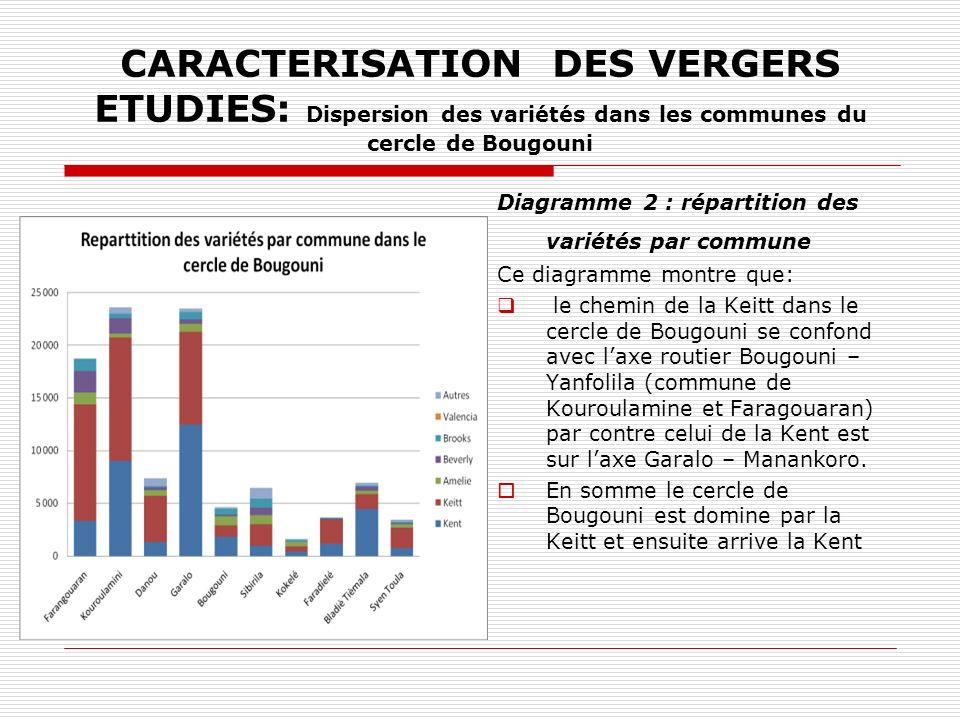 CARACTERISATION DES VERGERS ETUDIES: Dispersion des variétés dans les communes du cercle de Bougouni