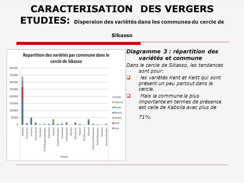 CARACTERISATION DES VERGERS ETUDIES: Dispersion des variétés dans les communes du cercle de Sikasso