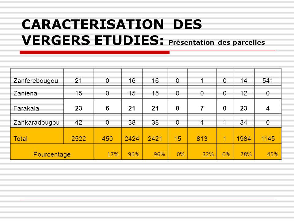 CARACTERISATION DES VERGERS ETUDIES: Présentation des parcelles