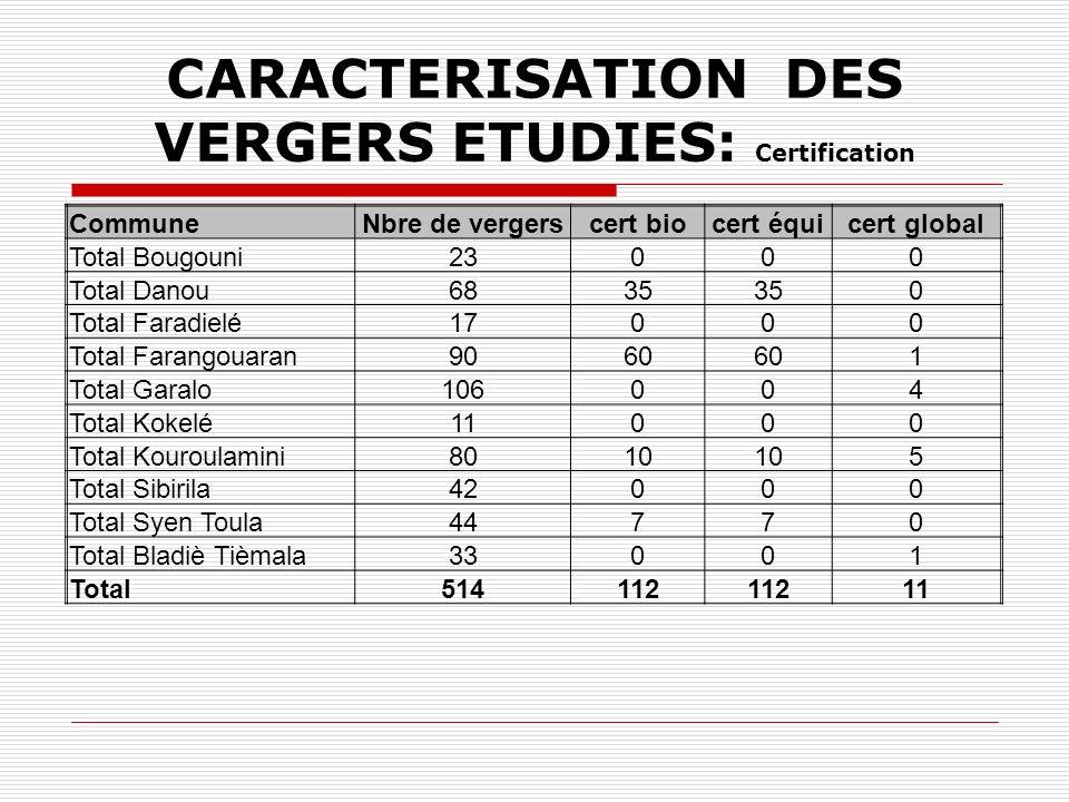 CARACTERISATION DES VERGERS ETUDIES: Certification