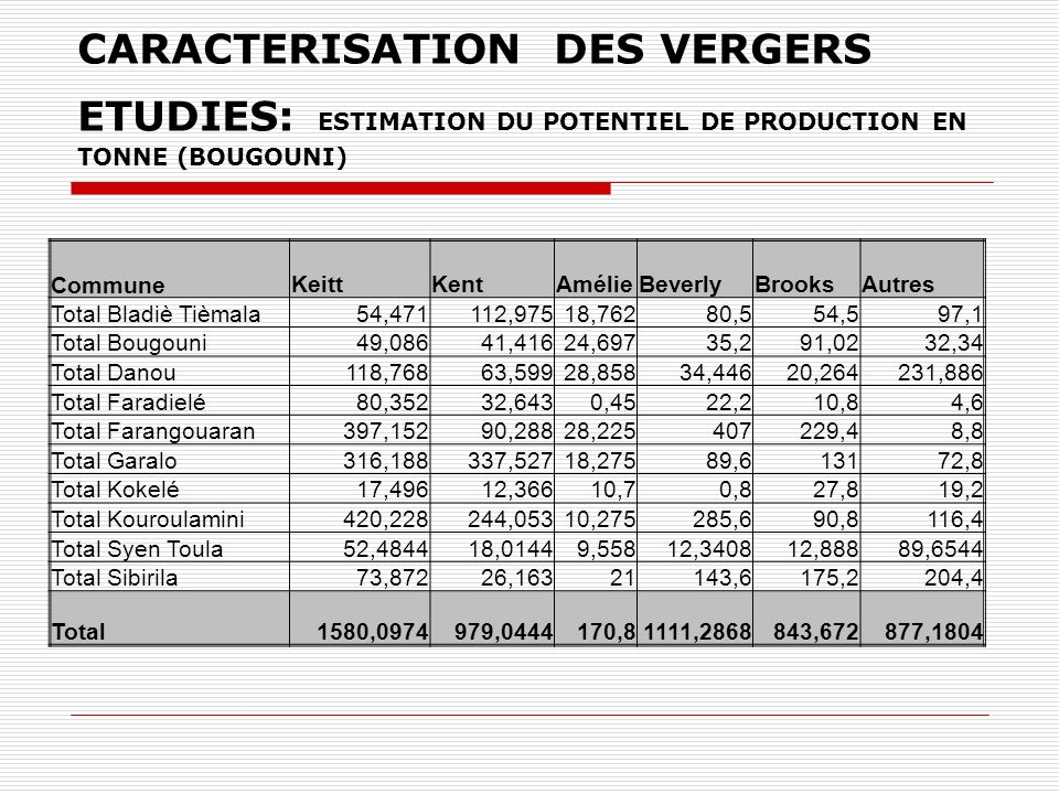 CARACTERISATION DES VERGERS ETUDIES: ESTIMATION DU POTENTIEL DE PRODUCTION EN TONNE (BOUGOUNI)