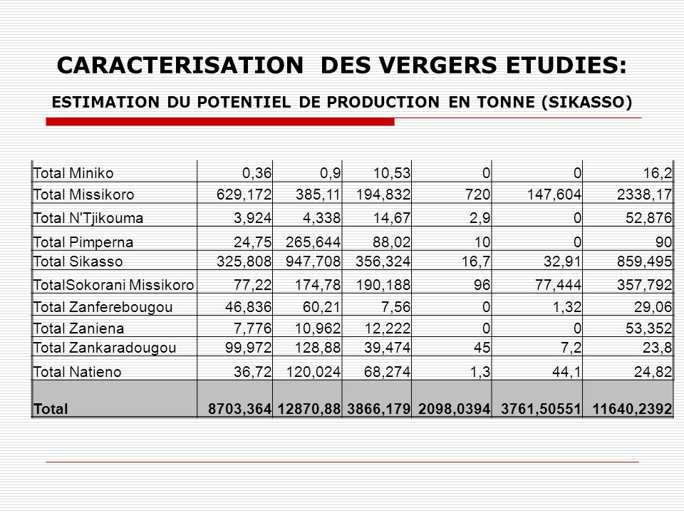 CARACTERISATION DES VERGERS ETUDIES: ESTIMATION DU POTENTIEL DE PRODUCTION EN TONNE (SIKASSO)