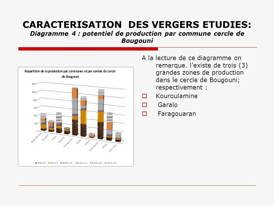 CARACTERISATION DES VERGERS ETUDIES: Diagramme 4 : potentiel de production par commune cercle de Bougouni