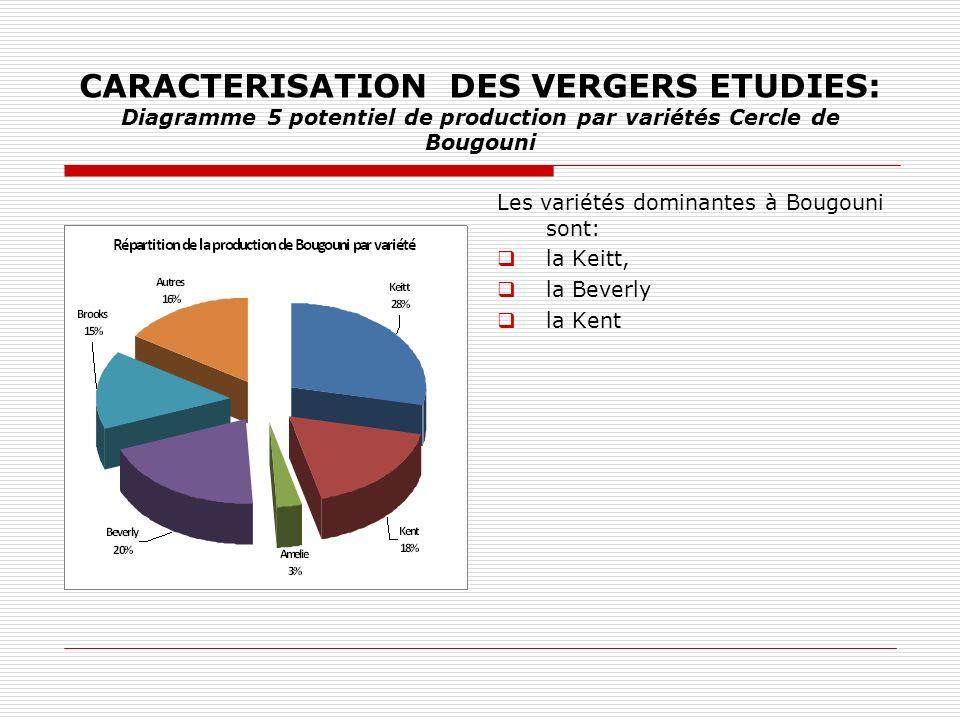 CARACTERISATION DES VERGERS ETUDIES: Diagramme 5 potentiel de production par variétés Cercle de Bougouni