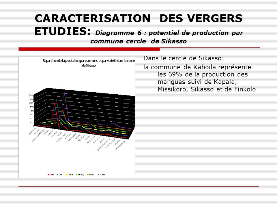 CARACTERISATION DES VERGERS ETUDIES: Diagramme 6 : potentiel de production par commune cercle de Sikasso
