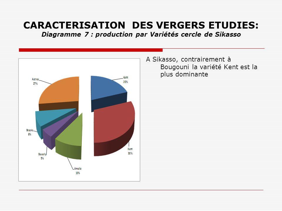 CARACTERISATION DES VERGERS ETUDIES: Diagramme 7 : production par Variétés cercle de Sikasso