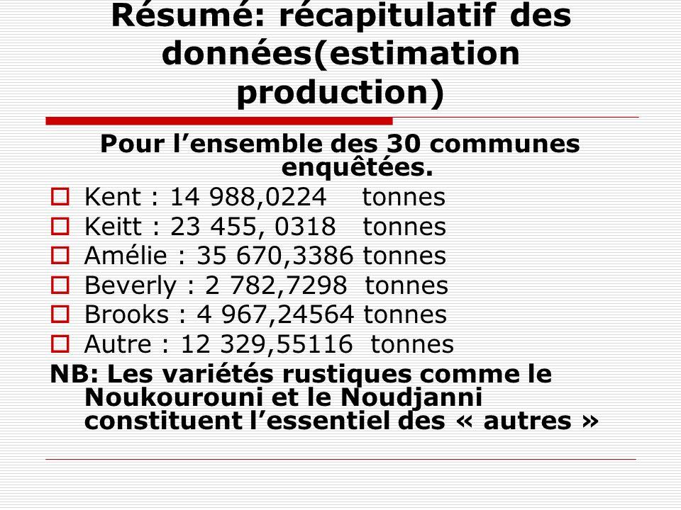 Résumé: récapitulatif des données(estimation production)