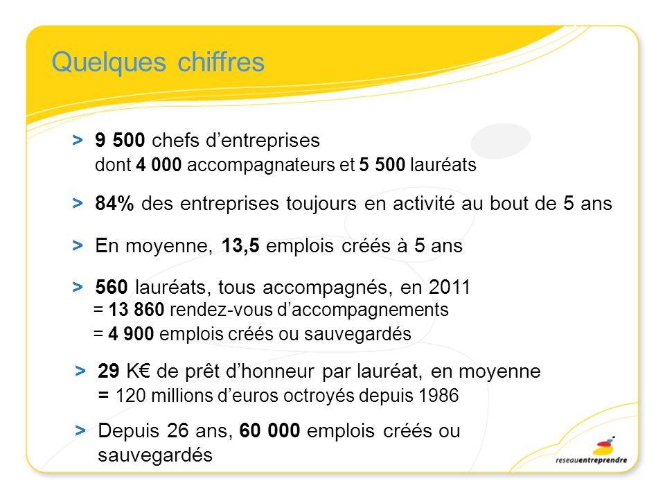 Quelques chiffres > 9 500 chefs d'entreprises dont 4 000 accompagnateurs et 5 500 lauréats.