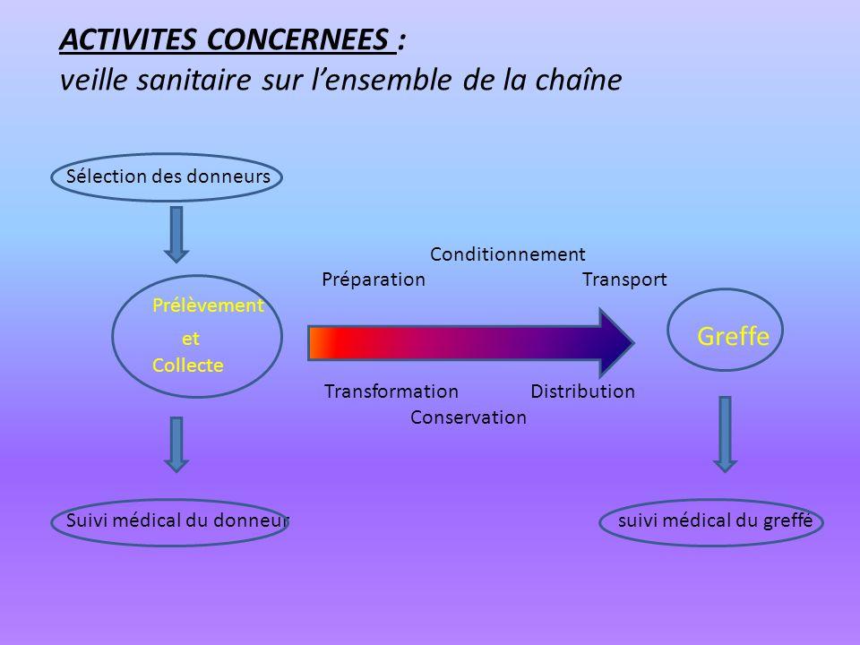 ACTIVITES CONCERNEES : veille sanitaire sur l'ensemble de la chaîne