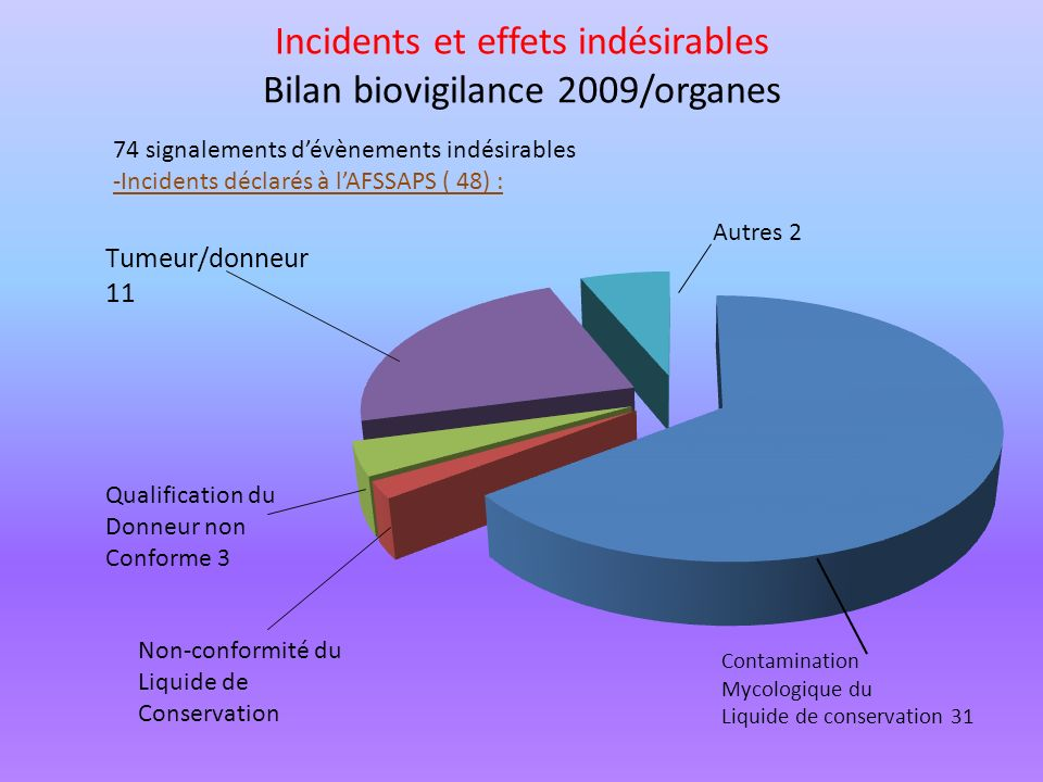 Incidents et effets indésirables Bilan biovigilance 2009/organes