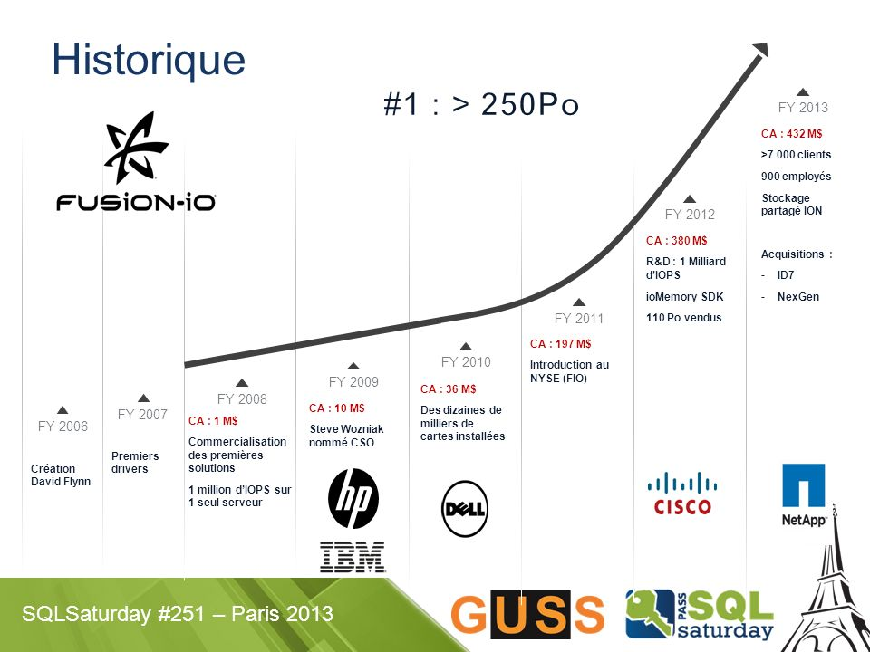 Historique #1 : > 250Po FY 2013 FY 2012 FY 2011 FY 2010 FY 2009