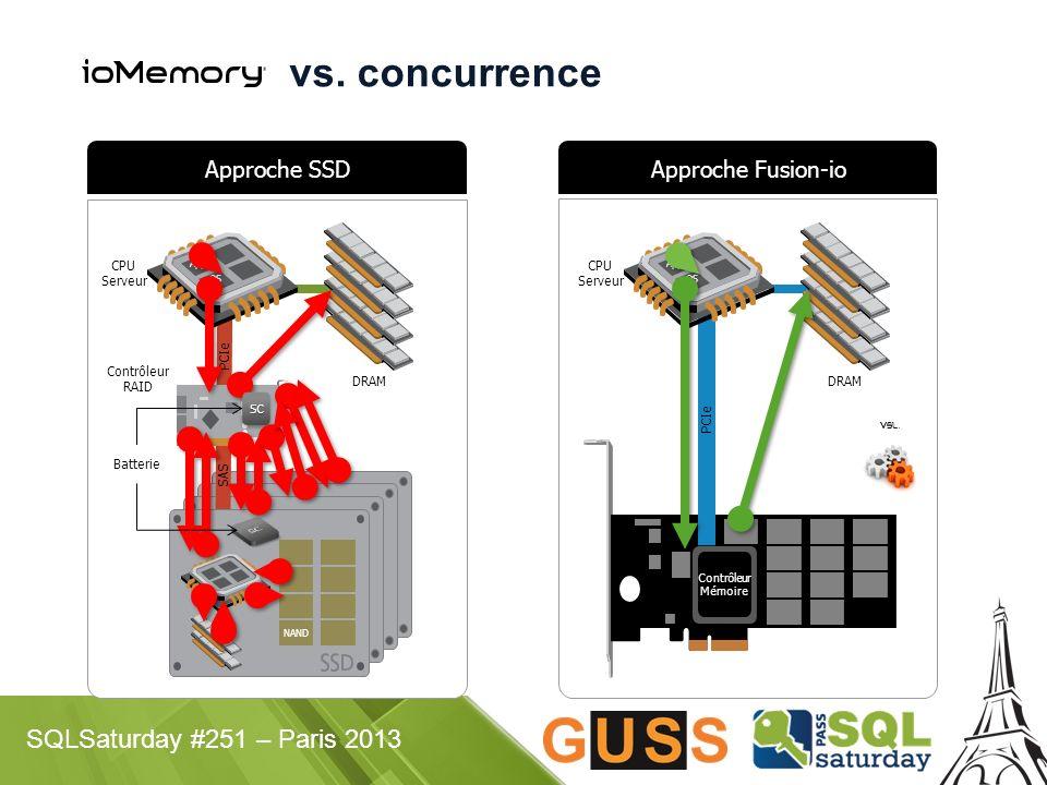 vs. concurrence Approche SSD Approche Fusion-io CPU Serveur