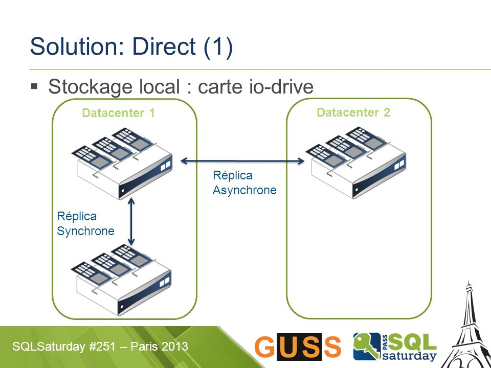 Solution: Direct (1) Stockage local : carte io-drive Datacenter 1