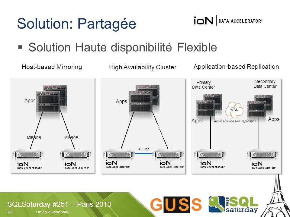 Solution: Partagée Solution Haute disponibilité Flexible