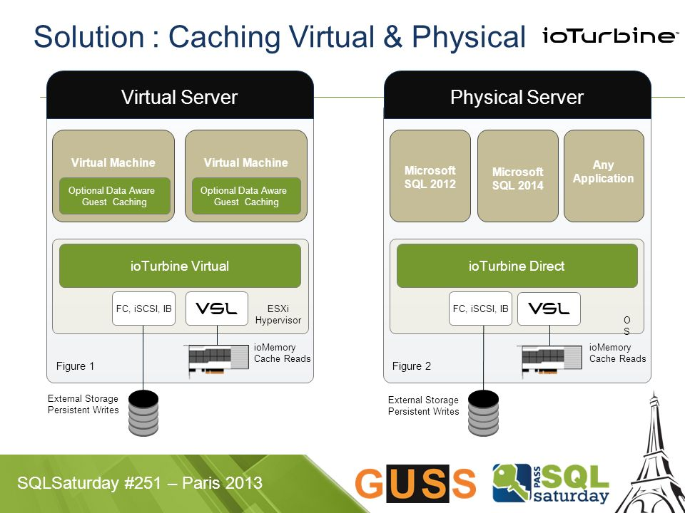 Solution : Caching Virtual & Physical