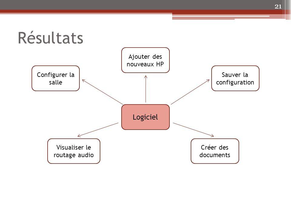 Résultats Logiciel Ajouter des nouveaux HP Configurer la salle