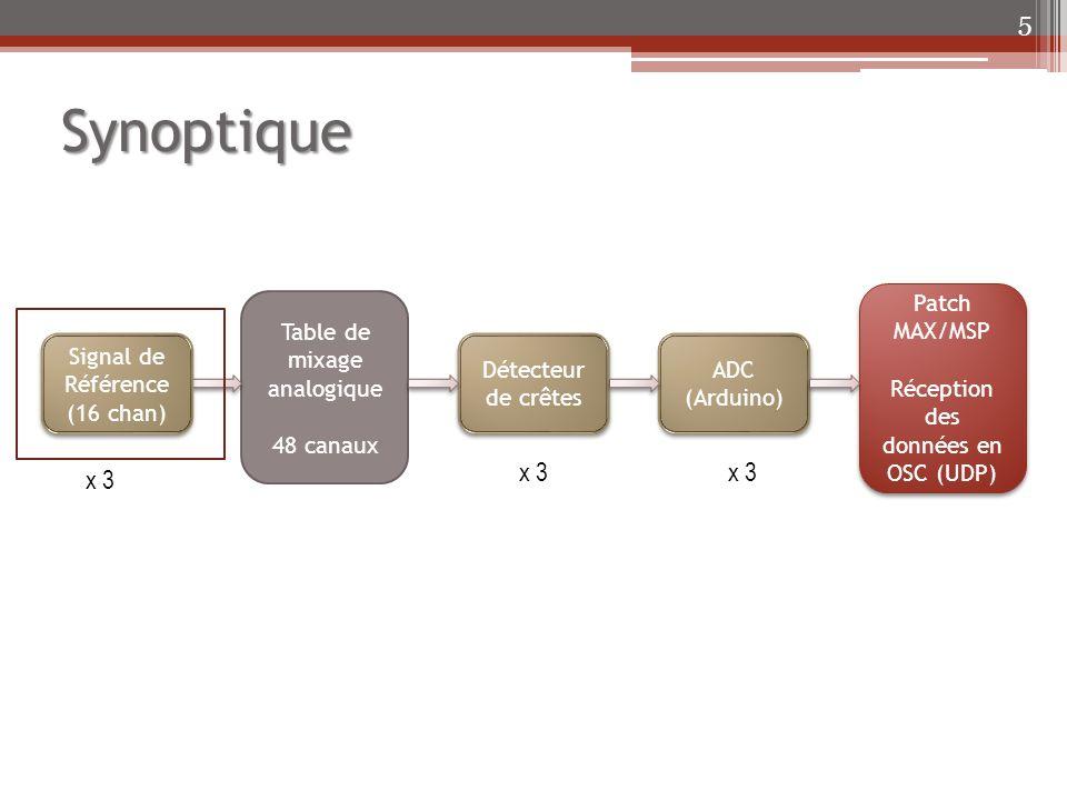 Synoptique Plan de la salle Haut-parleurs disponibles : Cabasse FAR
